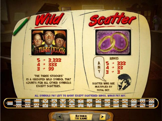 Casino Bonus Beater - Wild and Scatter symbols paytable. The game logo symbol is the highest value symbol on the game board, a 5 of a kind will trigger a 3,333x payout
