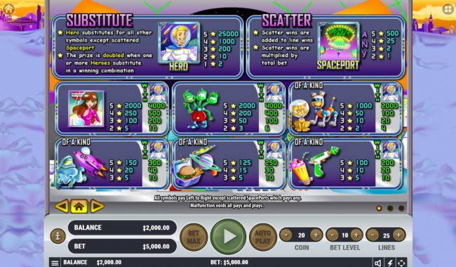 Paytable by Casino Bonus Beater