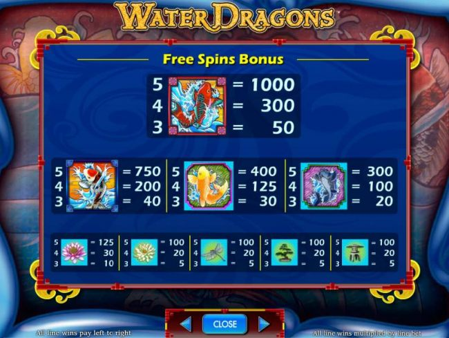free spins bonus paytable - Casino Bonus Beater