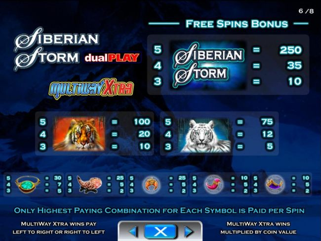 Scatter Wins and Wild Symbol Rules during Free Spins Bonus