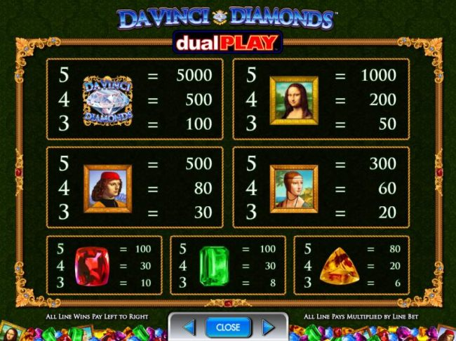 Slot game symbols paytable. The game logo is the highest valued icon on the game board. A five of a kind will trigger a 5000 coin payout. by Casino Bonus Beater