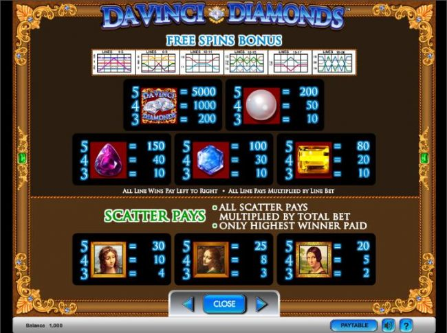 Da Vinci Diamonds slot game free spin and wild bonus payout table