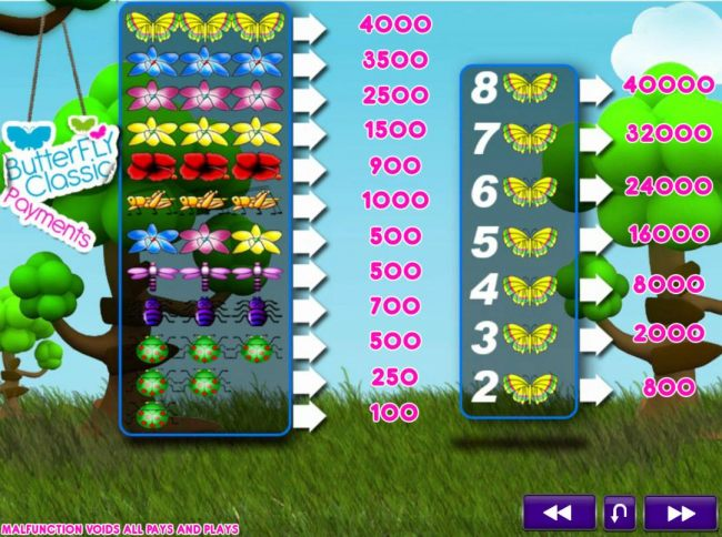 Slot game symbols paytable featuring flowers and insect inspired icons.