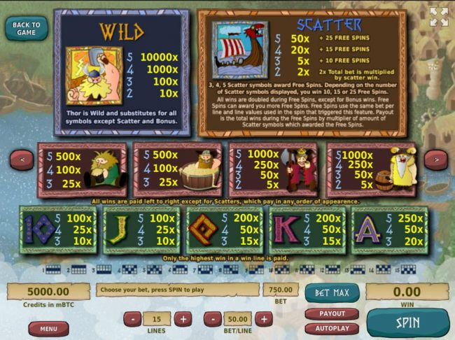 Slot game symbols paytable featuring Viking themed icons.