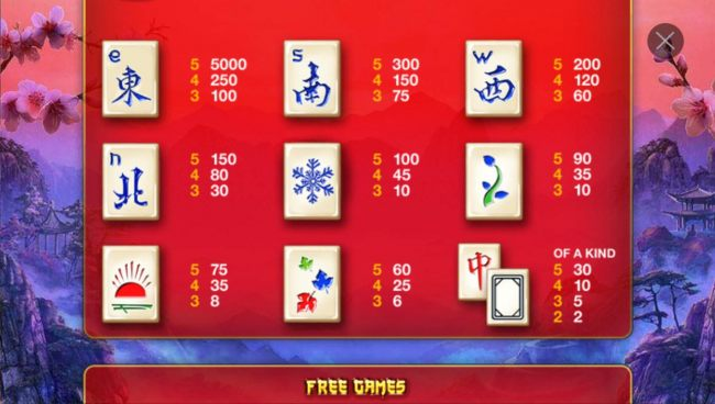 Slot game symbols paytable featuring mah jhong game inspired icons