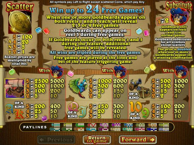 Slot game symbols paytable featuring pirate themed icons.