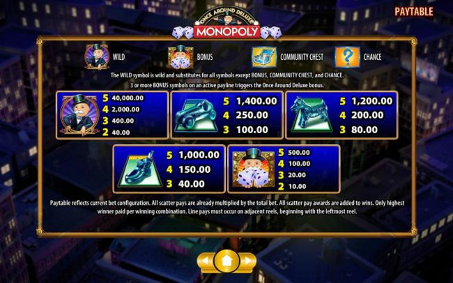 High value slot game symbols paytable - high value symbols include Rich Uncle Pennybags, car game piece, the dog game piece, the shoe game piece and Rich Uncle Pennybags holding a pair of dice.