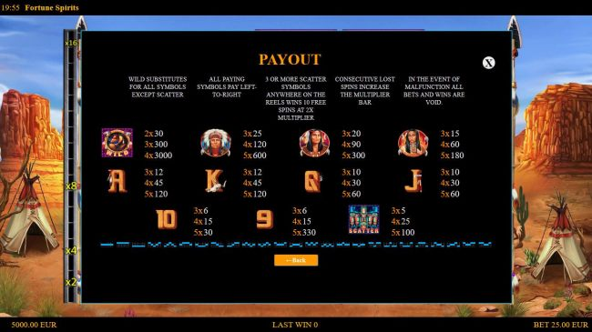 Slot game symbols paytable and Payline Diagrams 1-25