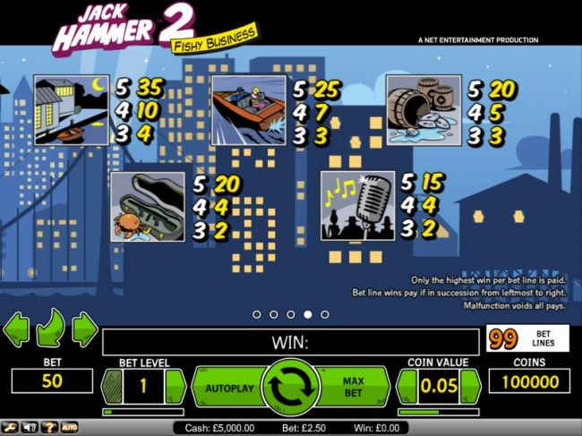 Jack Hammer 2 Fishy Business payout table