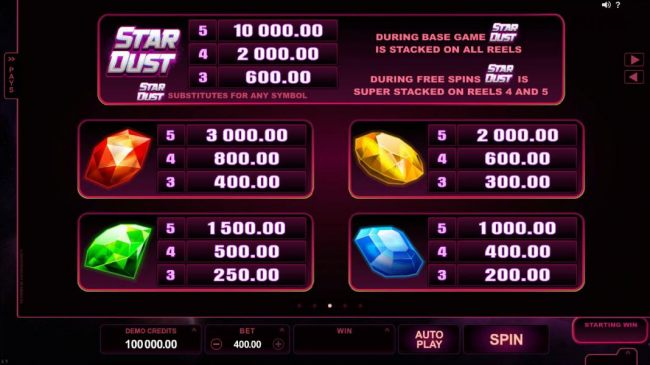 High value slot game symbols paytable - symbols include a ruby-colored gem, an amber-colored gem, an emerald-colored gem and a blu-saphire-colored gem.