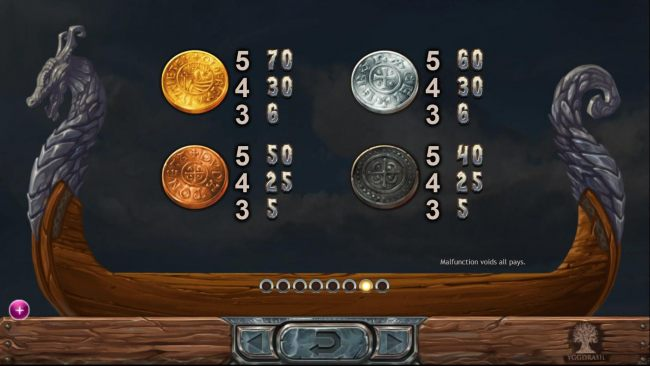 Low value game symbols paytable, icons based upon Viking coins.